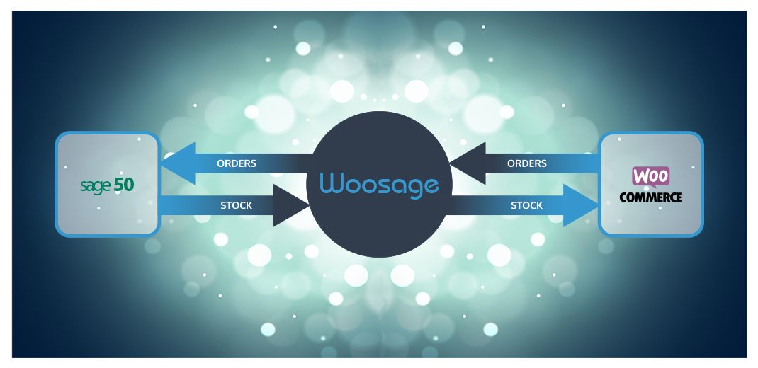 Woosage WooCommerce Sage 50 Integration Solution